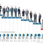 Forsa-Umfrage: Wowereit bleibt unbeliebt